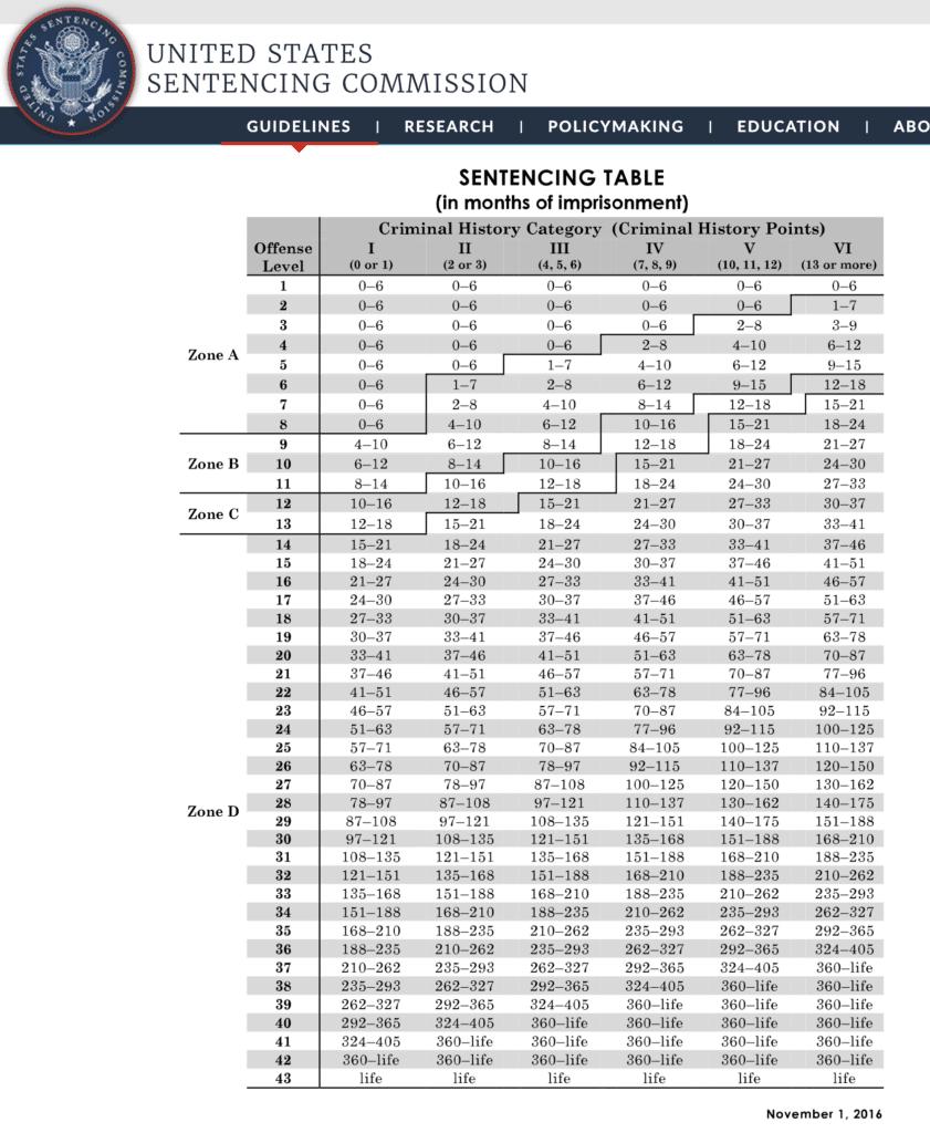 Federal Sentencing Guidelines Table